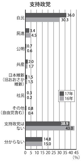 2-1東大新入生アンケート