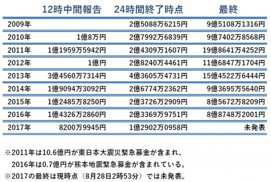 01-2324時間テレビ