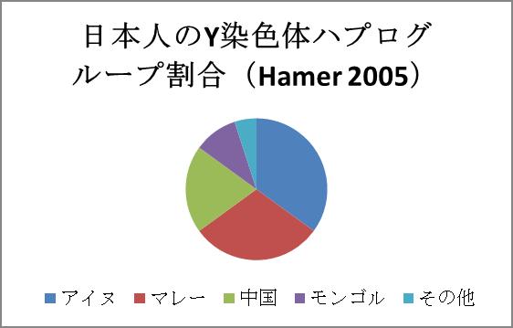 ハプロタイプ日本人のY染色体