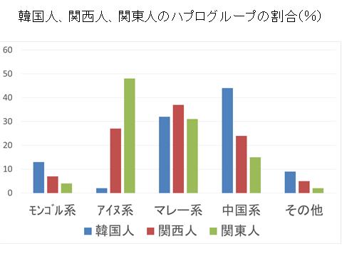 韓国人、関西人、関東人のハプログループ割合(図)