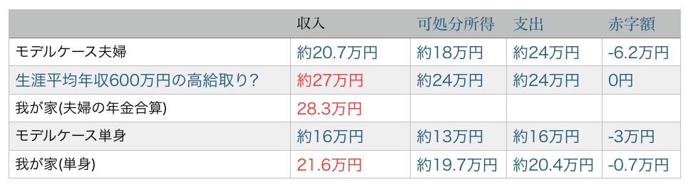 家計収支モデルケース比較表H290421