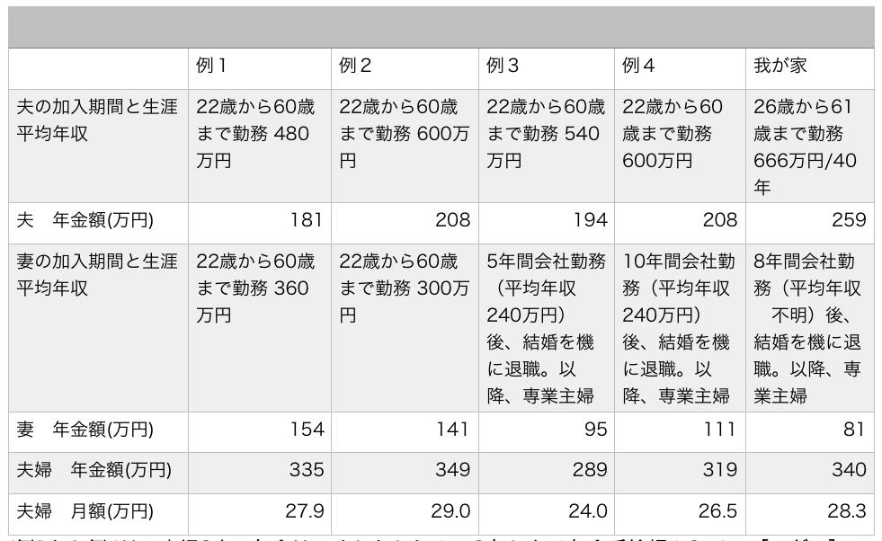 B4夫婦受給額比較2017-04-23