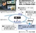 8国産量子コンピューター