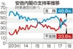 【世論調査】 安倍内閣支持率46%に上昇・・・時事通信