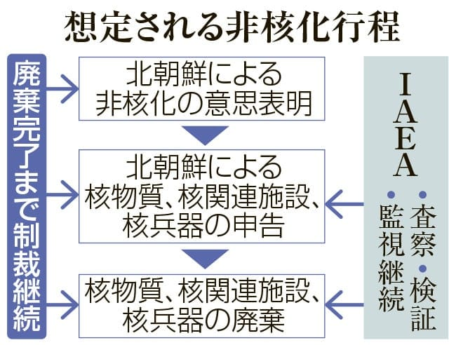 origin_1 段階措置