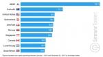 per-capita-app-store-spending-top-10-760x428.jpg
