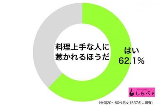 sirabee20181209ryourizuki1-600x401.jpg