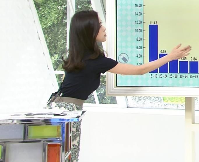 古谷有美アナ くびれ&ニット乳がエロ過ぎるキャプ・エロ画像3