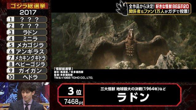 【速報】ゴジラ総選挙で人気怪獣TOP20が発表、1位はモスラ!人気作品ランキング1位は今夜放送のシンゴジラに決定